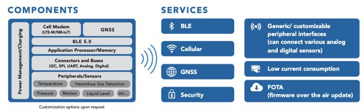 Connected Development Reference Platform