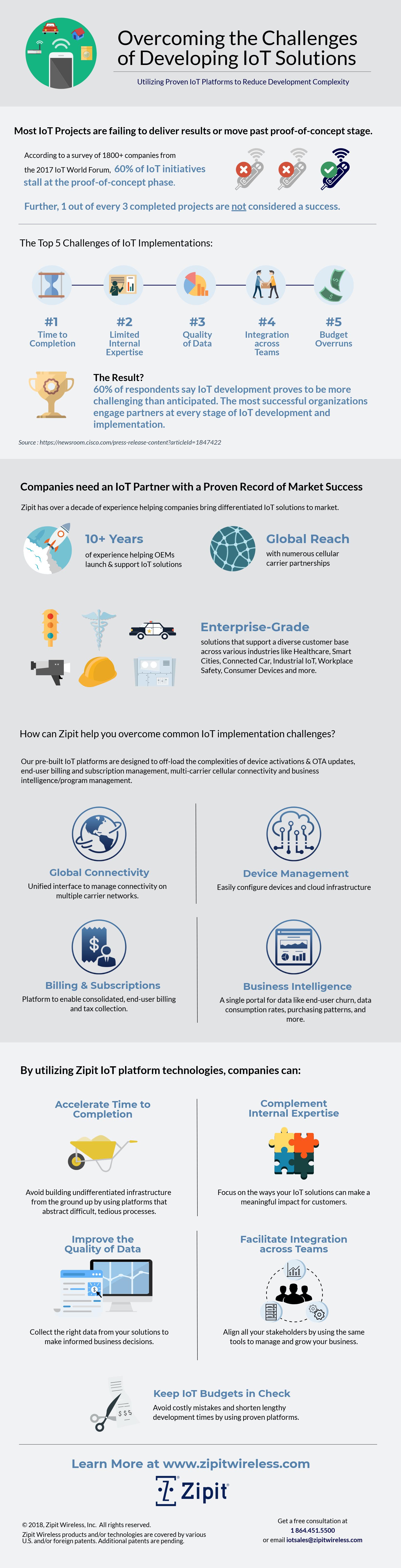 Overcoming IoT Development Challenges_infographic